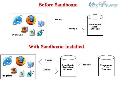 Sandboxie 4.04 - 4.05.11 B